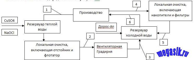 Рисунок - Схема обработки