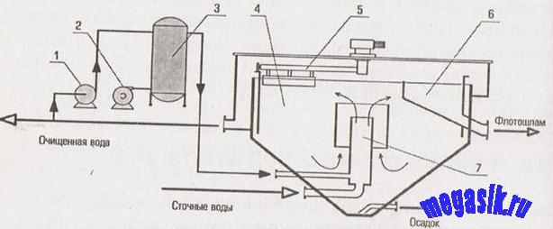 Схема флотационного сооружения