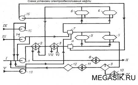 Технологическая схема отдельно стоящей ЭЛОУ.